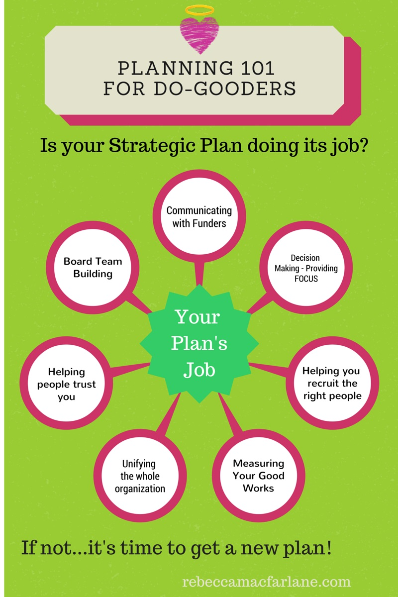 Is your Strategic Plan being lazy? Let's put it back to ...